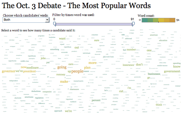 Tableau's new word cloud tool