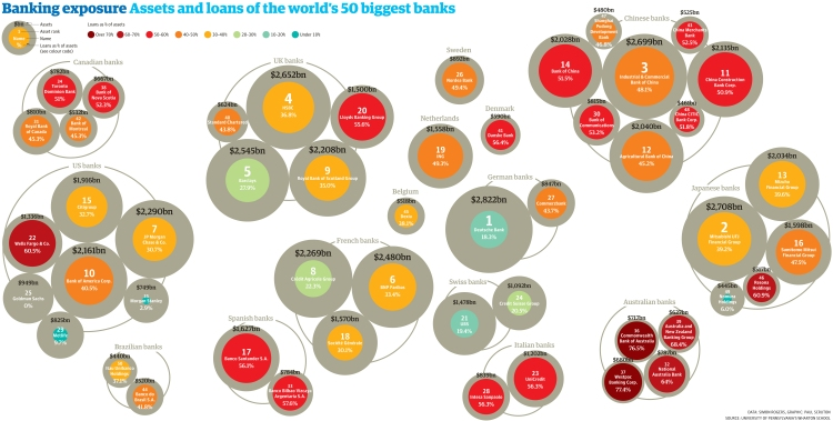 Debts owed to the world's biggest banks visualised by Paul Scruton