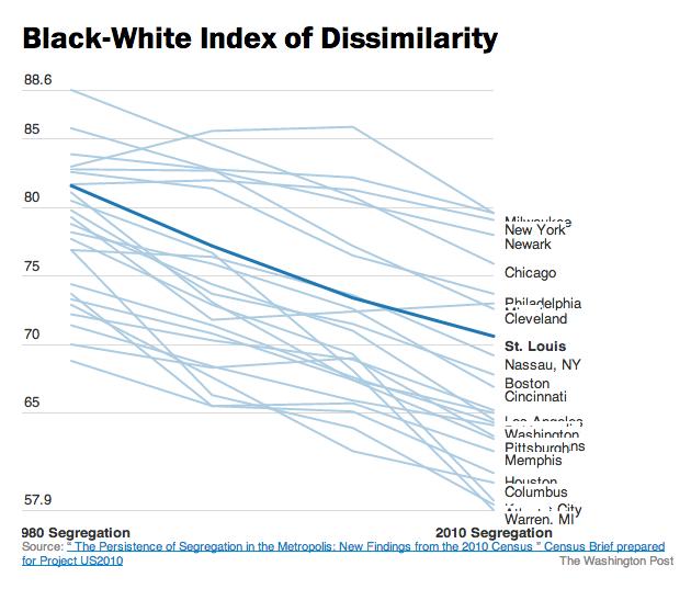Washington Post: segregation across America