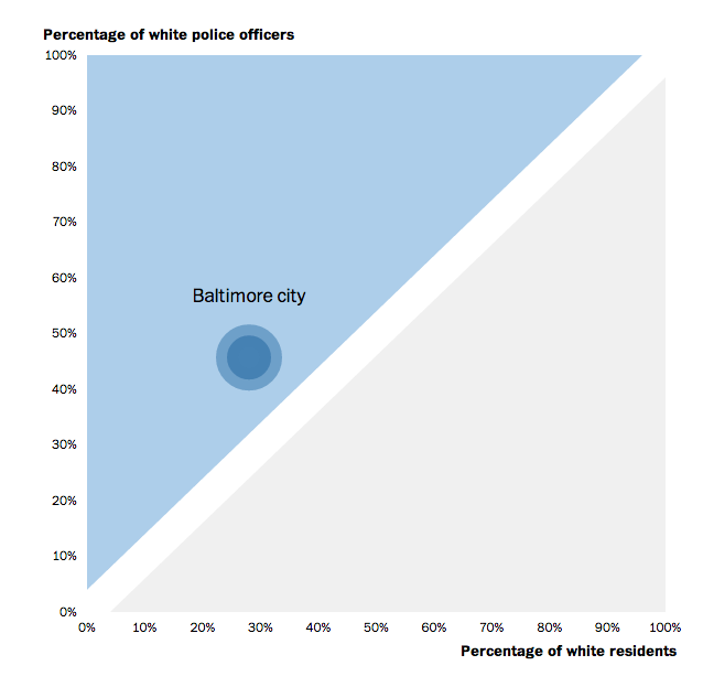 Washington Post: where polcie forces don't resemble their communities