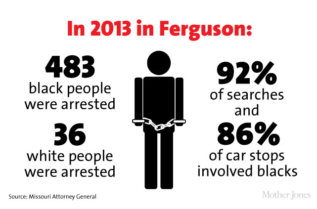 Mother Jones: breakdown of crime figures in Ferguson