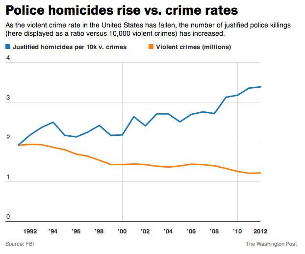 The Fix: police 'justifiable police killings'