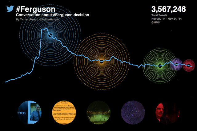 Twitter Reverb on the Ferguson Grand Jury decision