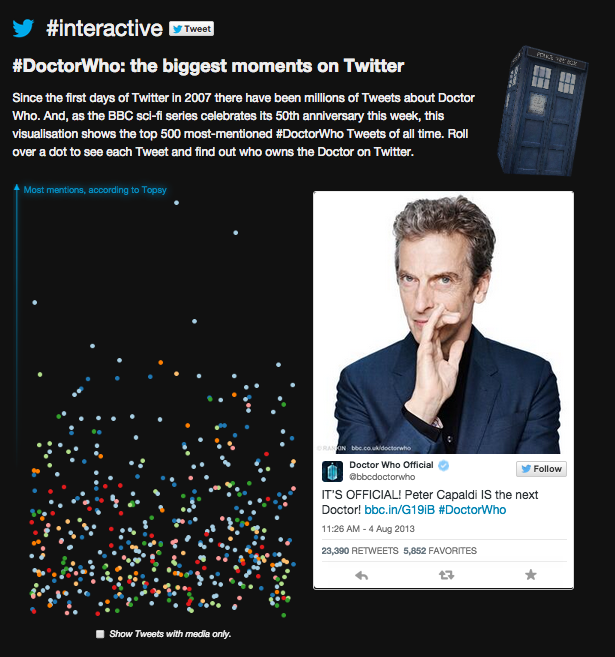Doctor Who's most retweeted Tweets